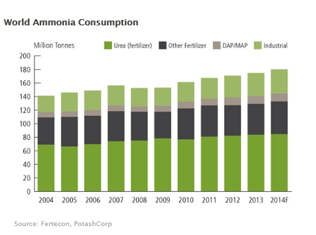 world ammonia consumption